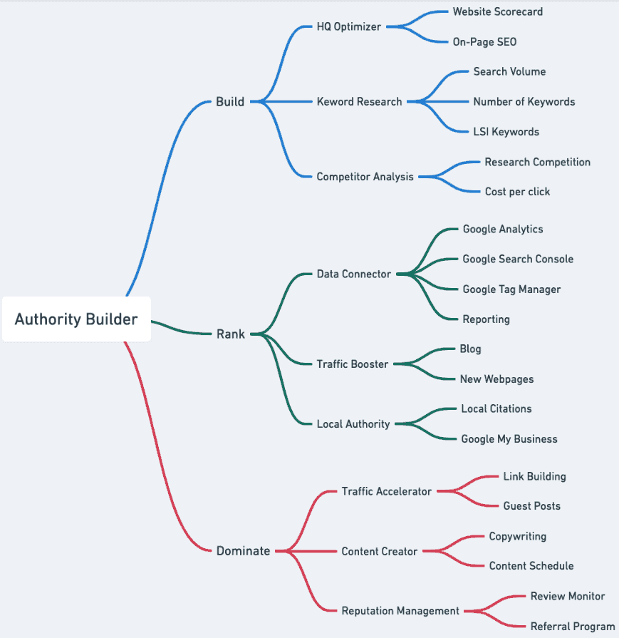 Authority builder mind map